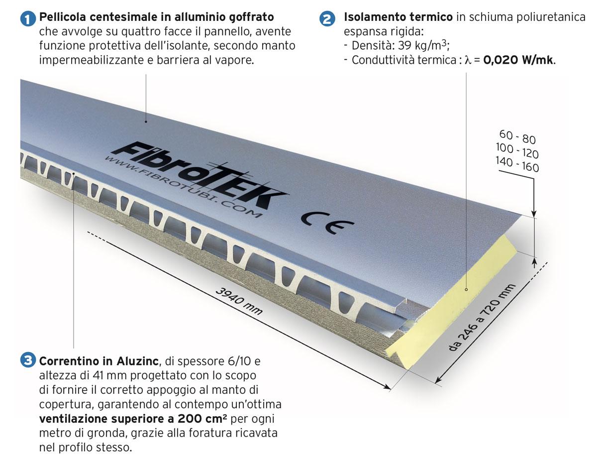 Vecchio Materiale Da Copertura fibrotek - sistema sottotegola termoisolante | fibrotubi srl